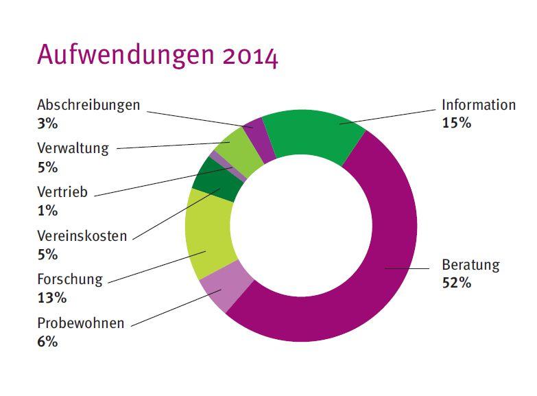DGM-Aufwendungen2014